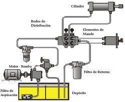 Tecnico de hidraulica